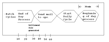 UML Timing Diagram