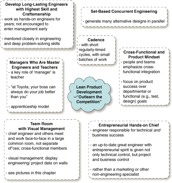 Lean Product Development practices