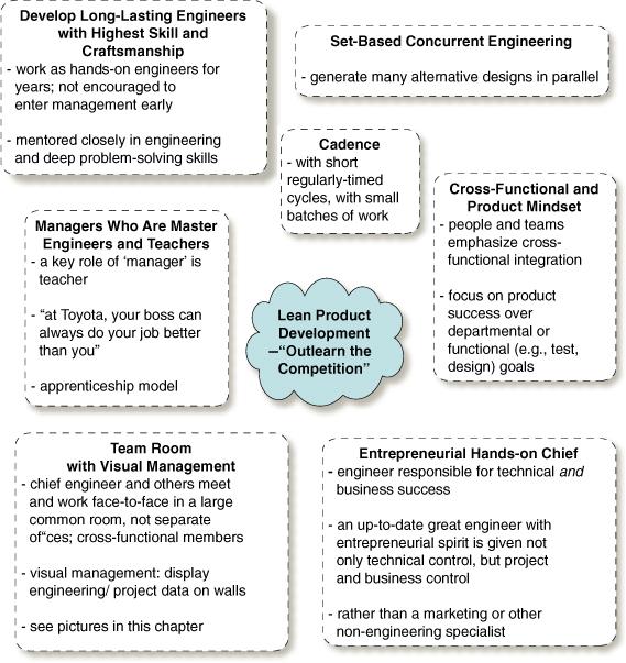 Lean Product Development practices