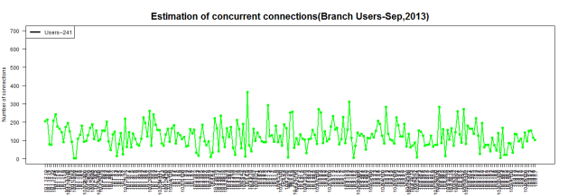concurrencybranchusers