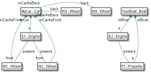 Composition Model
